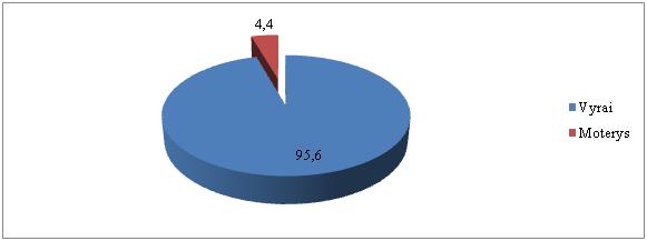 2 pav. Asmenys, kurie išklausė alkoholio ir narkotikų žalos kursus, atsižvelgiant į lytį (proc.)